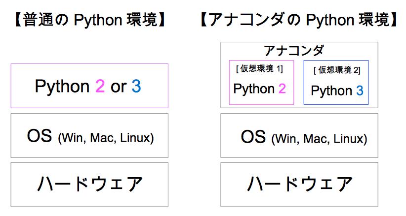 Python 環境 アナコンダ anaconda 仮想環境