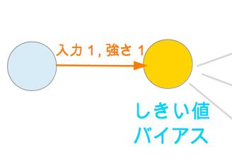 ニューラルネトワークモデル シンプル