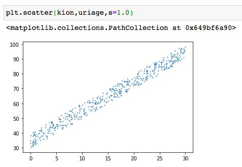 ニューラルネットワークモデル回帰 サンプル コード 8 データ グラフ 可視化
