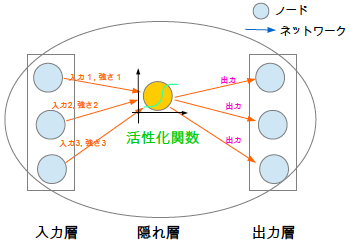 ニューラルネットワークモデル ノード ネットワーク 活性化関数