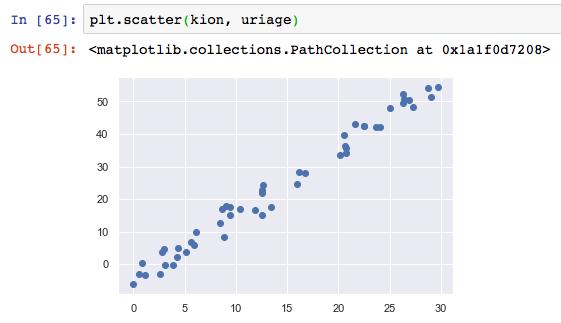 線形回帰とは 分析 モデル Python やり方 直線式 係数 求め方 アルゴリズム 最小二乗法 サンプル コード 5 可視化