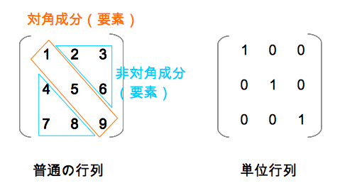 単位行列とは 対角 非対角