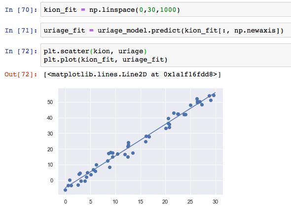 線形回帰とは 分析 モデル Python やり方 直線式 係数 求め方 アルゴリズム 最小二乗法 サンプル コード 8 結果の可視化 linspace predict