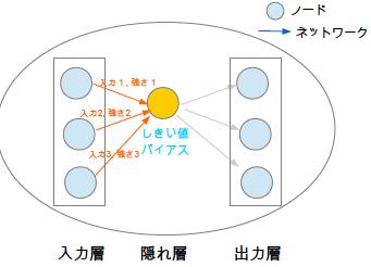 ニューラルネットワークモデル ノード ネットワーク バイアス しきい値