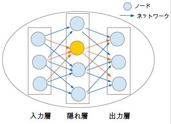 ニューラルネットワークモデル ノード ネットワーク 注目ノード