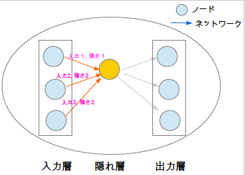 ニューラルネットワークモデル ノード ネットワーク 重み 強さ 入力