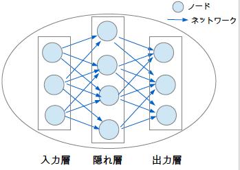 ニューラルネットワークモデル ノード ネットワーク 入力層 隠れ層 中間層 出力層