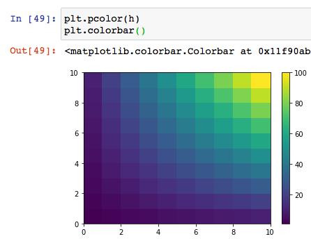 matplotlib python インストール 使い方 グラフ 散布図 棒グラフ 等高線 ヒートマップ 可視化 グラフ複数 サンプル コード おすすめ 本 11