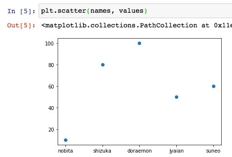 matplotlib python インストール 使い方 グラフ 散布図 棒グラフ 等高線 ヒートマップ 可視化 グラフ複数 サンプル コード おすすめ 本 3
