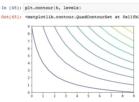 matplotlib python インストール 使い方 グラフ 散布図 棒グラフ 等高線 ヒートマップ 可視化 グラフ複数 サンプル コード おすすめ 本 7