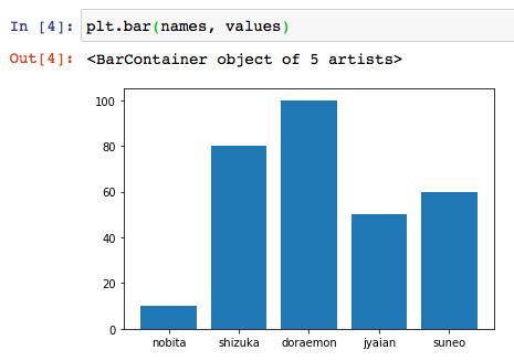 matplotlib python インストール 使い方 グラフ 散布図 棒グラフ 等高線 ヒートマップ 可視化 グラフ複数 サンプル コード おすすめ 本 2