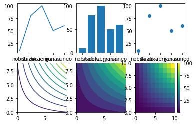 matplotlib python インストール 使い方 グラフ 散布図 棒グラフ 等高線 ヒートマップ 可視化 グラフ複数 サンプル コード おすすめ 本 subplot 1