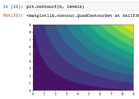 matplotlib python インストール 使い方 グラフ 散布図 棒グラフ 等高線 ヒートマップ 可視化 グラフ複数 サンプル コード おすすめ 本 8