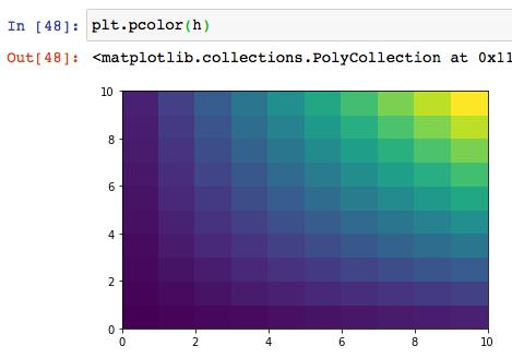 matplotlib python インストール 使い方 グラフ 散布図 棒グラフ 等高線 ヒートマップ 可視化 グラフ複数 サンプル コード おすすめ 本 10