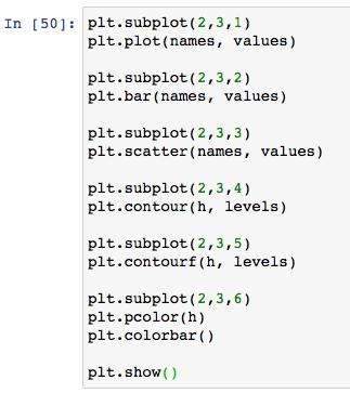 matplotlib python インストール 使い方 グラフ 散布図 棒グラフ 等高線 ヒートマップ 可視化 グラフ複数 サンプル コード おすすめ 本 subplot 0